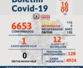 Boletim Epidemiológico diário da Covid-19 no Município de Óbidos.